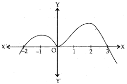 MCQ Questions for Class 10 Maths Chapter 2 Polynomials with Answers 12