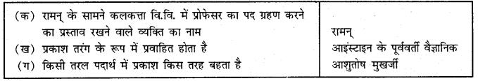MCQ Questions for Class 9 Hindi Sparsh Chapter 5 वैज्ञानिक चेतना के वाहक चन्द्र शेखर वेंकट रामन with Answers 1