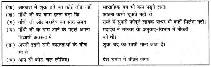 MCQ Questions for Class 9 Hindi Sparsh Chapter 8 शक्र तारे के समान with Answers 1