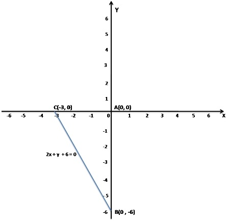 MCQ Questions for Class 11 Maths Chapter 6 Linear Inequalities with Answers 1