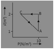MCQ Questions for Class 11 Chemistry Chapter 6 Thermodynamics with Answers 1
